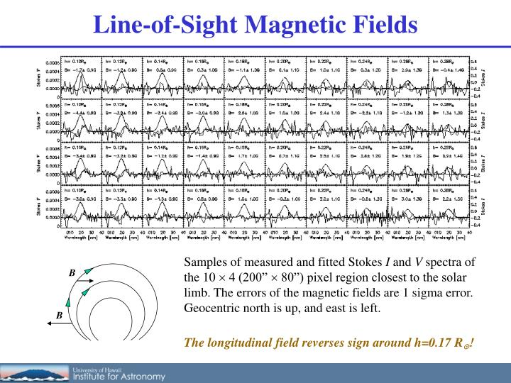 Line-of-Sight Magnetic Fields