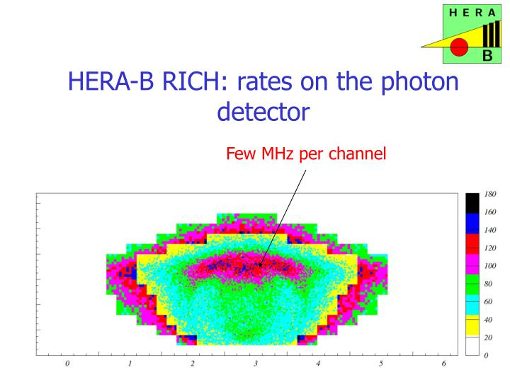 HERA-B RICH: rates on the photon detector