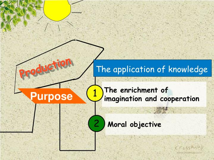 The application of knowledge