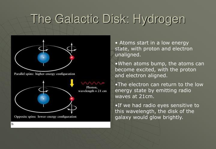 The Galactic Disk: Hydrogen
