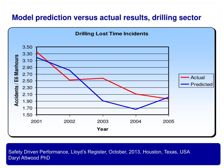 Model prediction versus actual results, drilling sector