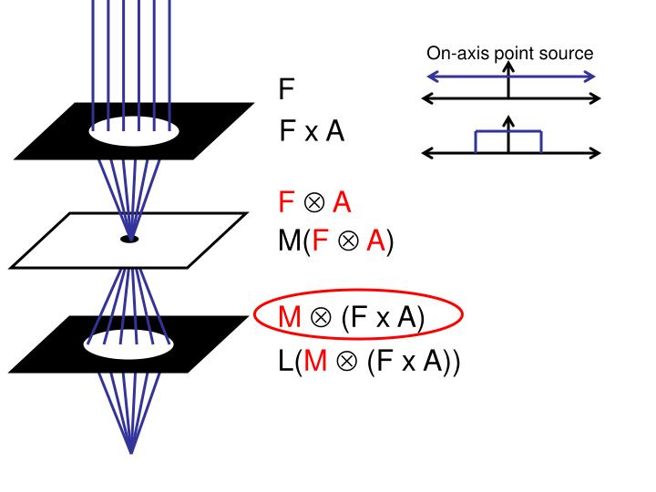 On-axis point source