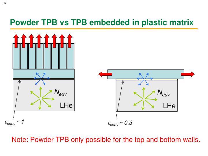 Powder TPB vs TPB embedded in plastic matrix