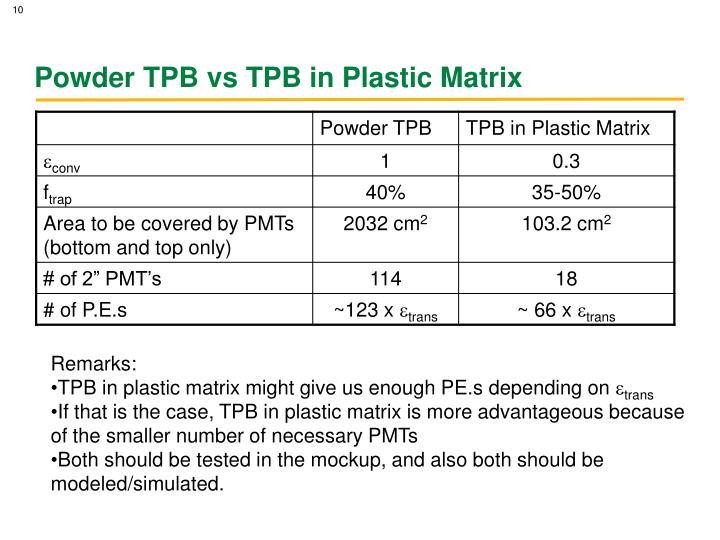Powder TPB vs TPB in Plastic Matrix