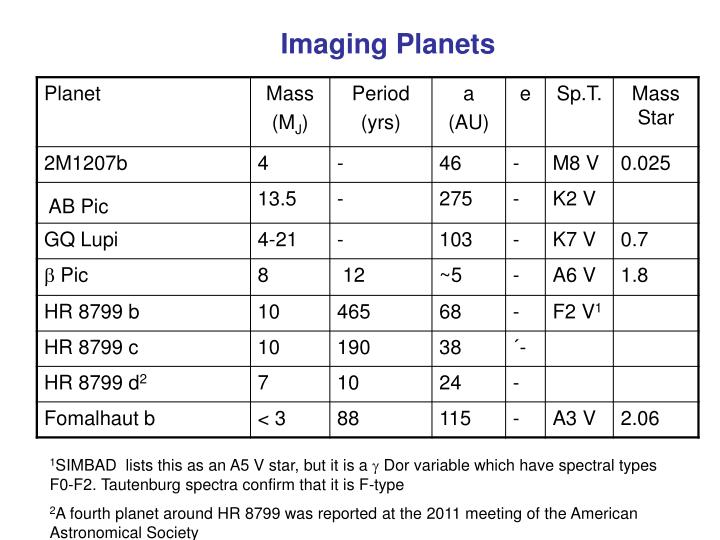 Imaging Planets