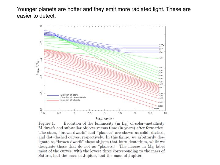 Younger planets are hotter and they emit more radiated light. These are easier to detect.