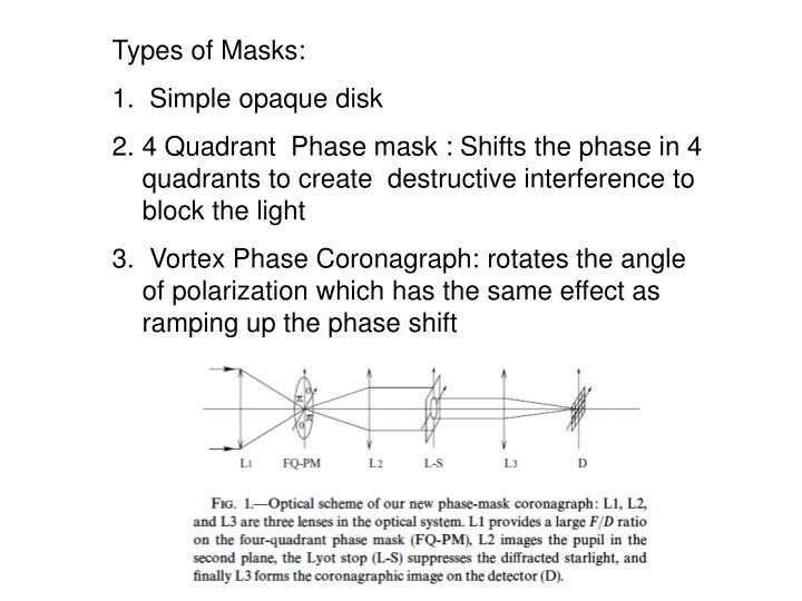 Types of Masks: