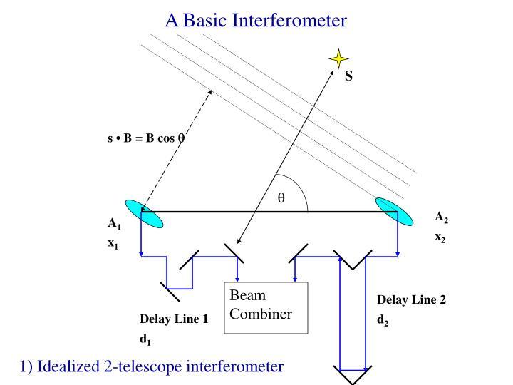 A Basic Interferometer