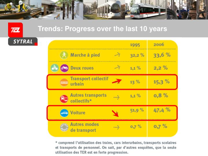 Trends: Progress over the last 10 years