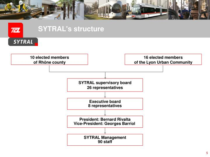 SYTRAL's structure