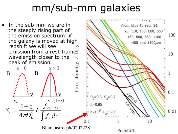 mm/sub-mm galaxies