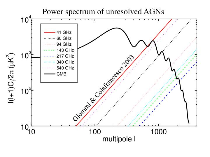 Power spectrum of unresolved AGNs