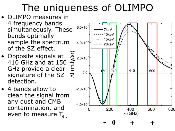 The uniqueness of OLIMPO