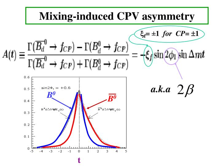 Mixing-induced CPV asymmetry