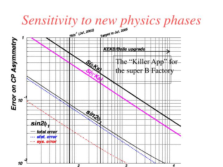 Sensitivity to new physics phases