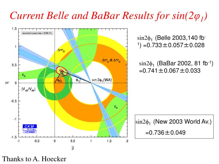Current Belle and BaBar Results for sin(2