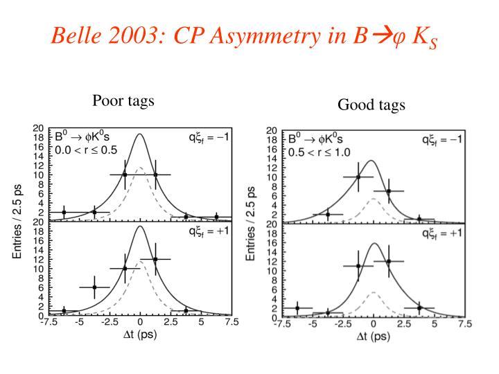 Belle 2003: CP Asymmetry in B