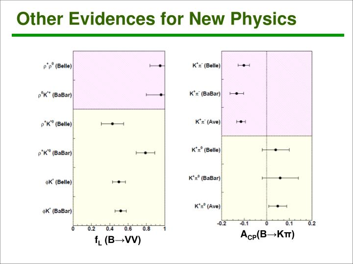 Other Evidences for New Physics