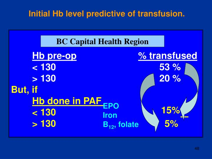 Initial Hb level predictive of transfusion.