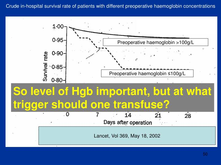 Crude in-hospital survival rate of patients with different preoperative haemoglobin concentrations