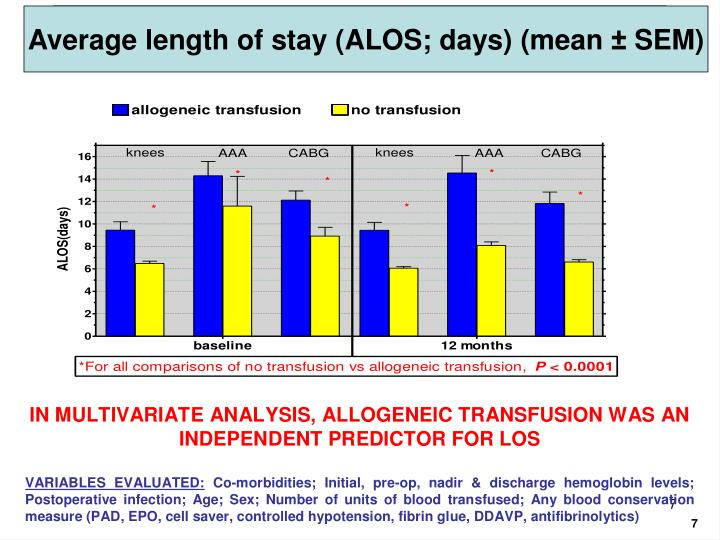 Average length of stay (ALOS; days) (mean