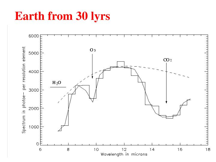 Earth from 30 lyrs