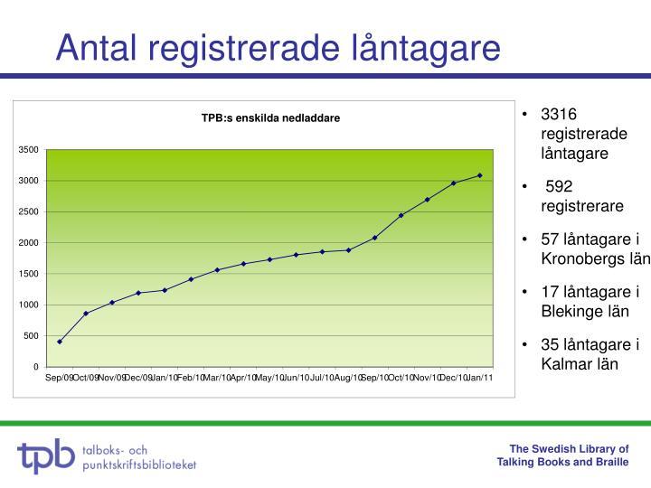 Antal registrerade låntagare