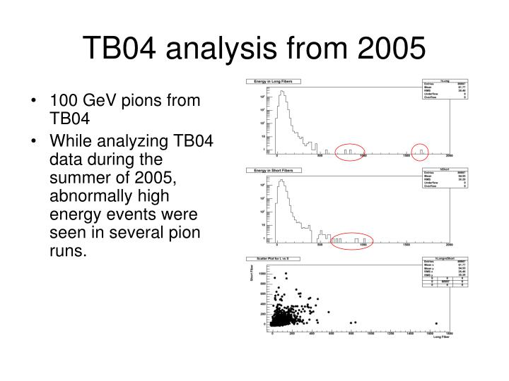 Tb04 analysis from 2005