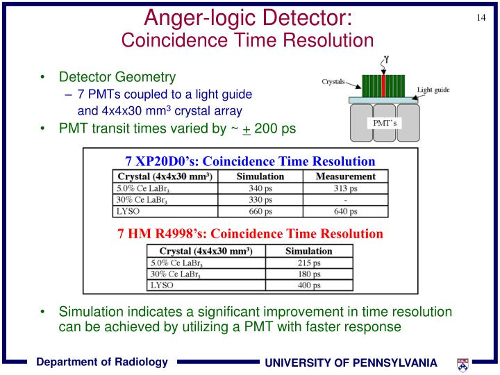 Anger-logic Detector: