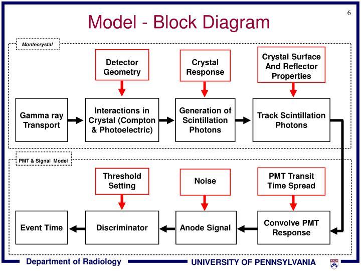 Model - Block Diagram