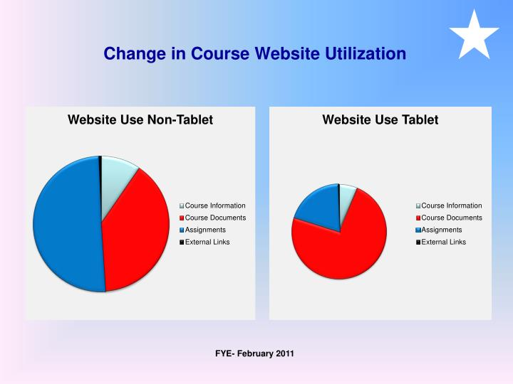 Change in Course Website Utilization