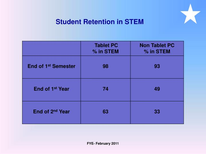 Student Retention in STEM