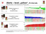 alerts level yellow 3h intervals