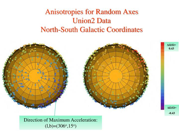 Anisotropies for Random Axes