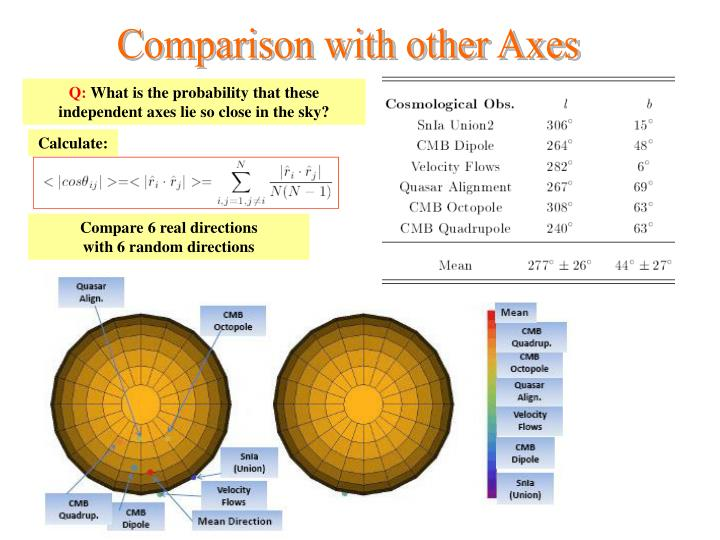 Comparison with other Axes