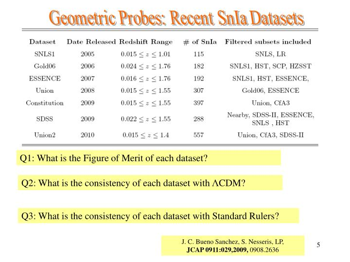 Geometric Probes: Recent SnIa Datasets