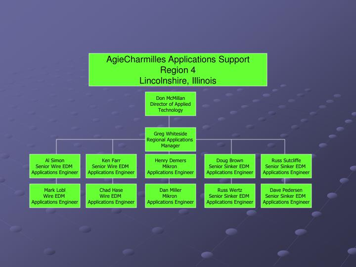 AgieCharmilles Applications Support