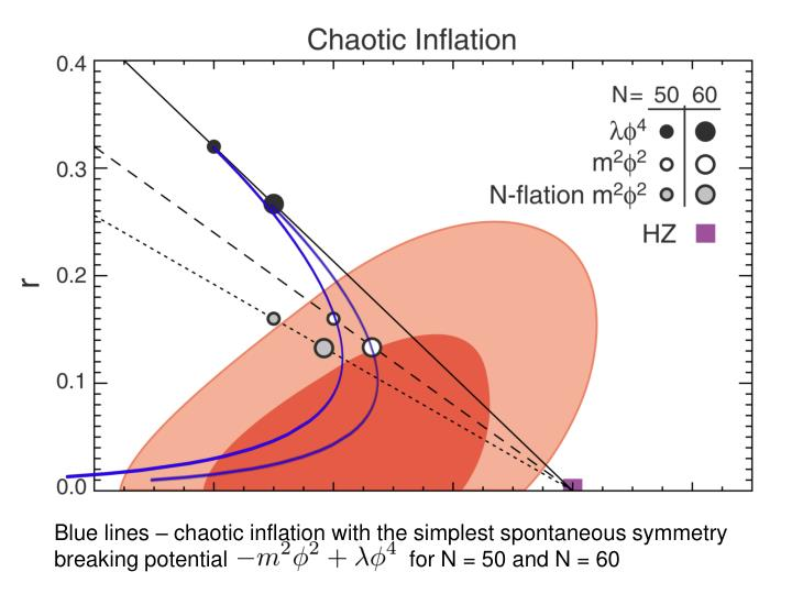 Blue lines – chaotic inflation with the simplest spontaneous symmetry breaking potential                              for N = 50 and N = 60