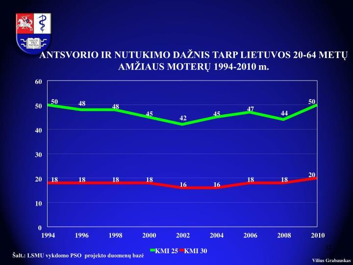 ANTSVORIO IR NUTUKIMO DAŽNIS TARP LIETUVOS 20-64 METŲ AMŽIAUS MOTERŲ 1994-2010 m.