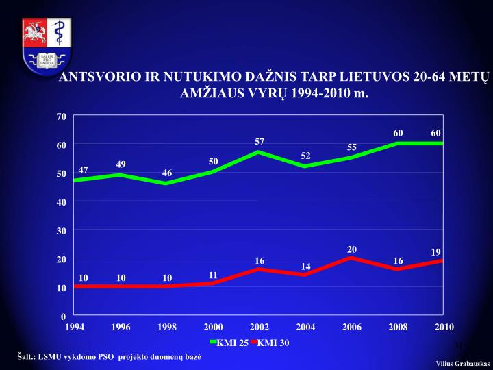 ANTSVORIO IR NUTUKIMO DAŽNIS TARP LIETUVOS 20-64 METŲ AMŽIAUS VYRŲ 1994-2010 m.