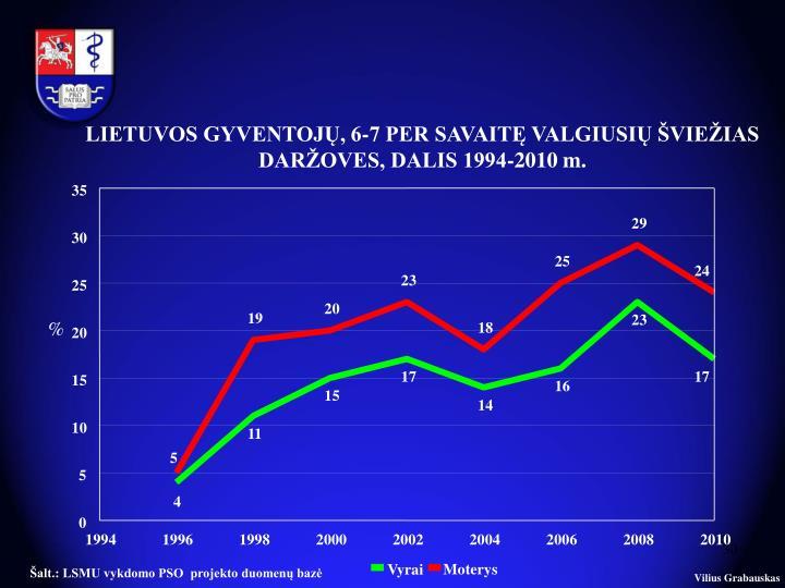 LIETUVOS GYVENTOJŲ, 6-7 PER SAVAITĘ VALGIUSIŲ ŠVIEŽIAS DARŽOVES, DALIS 1994-2010 m.