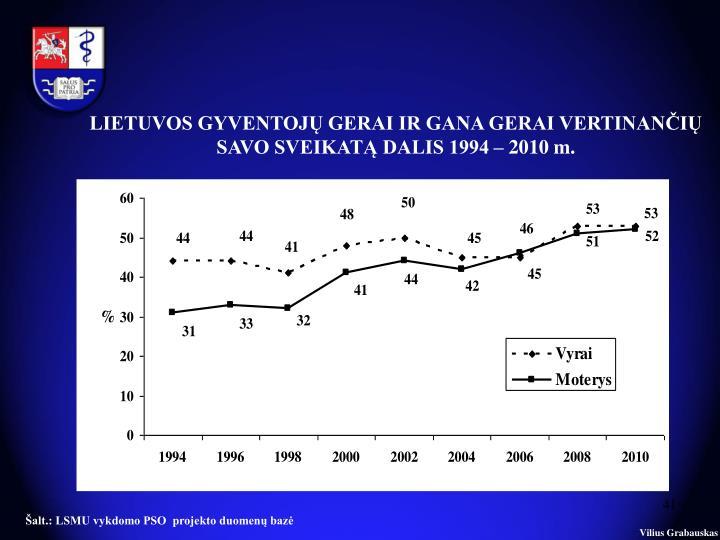 LIETUVOS GYVENTOJŲ GERAI IR GANA GERAI VERTINANČIŲ SAVO SVEIKATĄ DALIS 1994 – 2010 m.