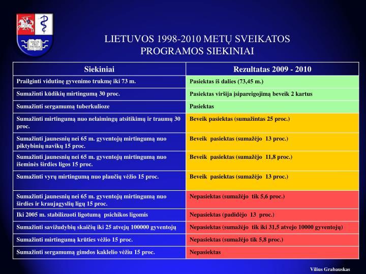 LIETUVOS 1998-2010 METŲ SVEIKATOS PROGRAMOS SIEKINIAI