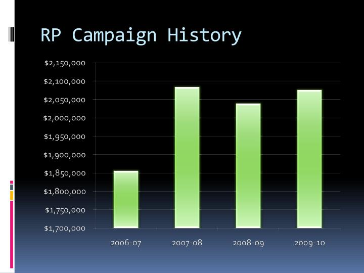 Rp campaign history