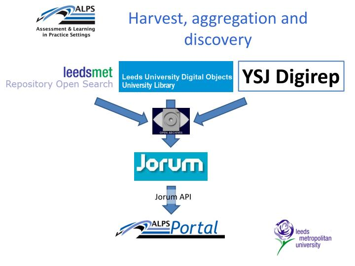 Harvest, aggregation and discovery