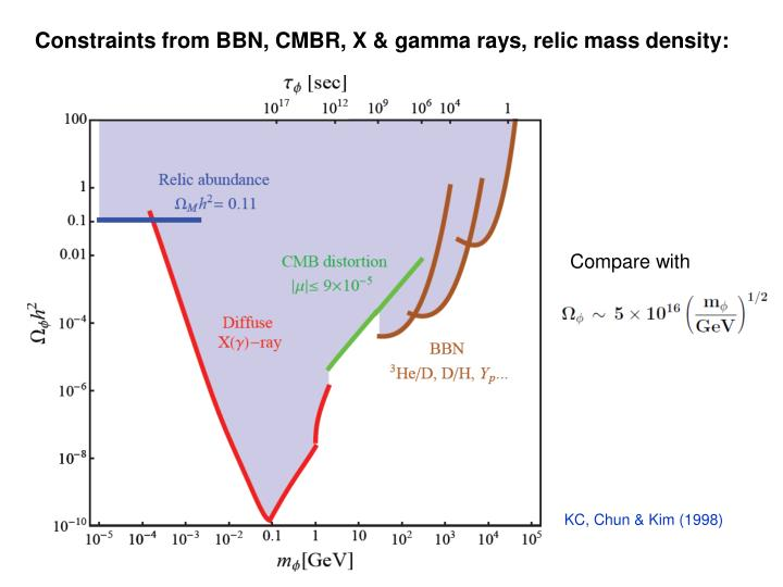 Constraints from BBN, CMBR, X & gamma rays, relic mass density: