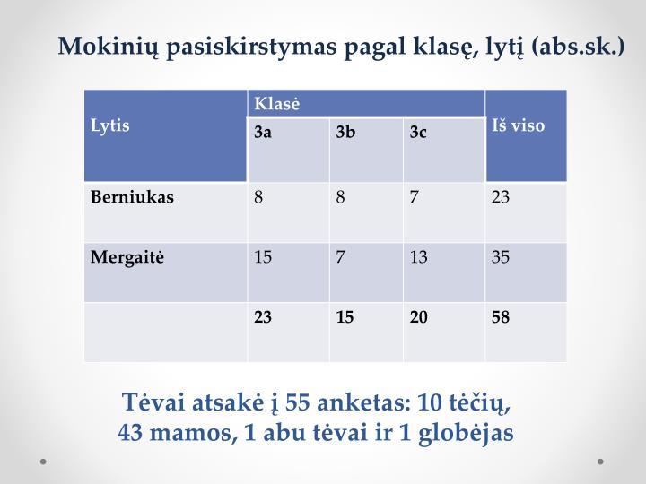 T vai atsak 55 anketas 10 t i 43 mamos 1 abu t vai ir 1 glob jas