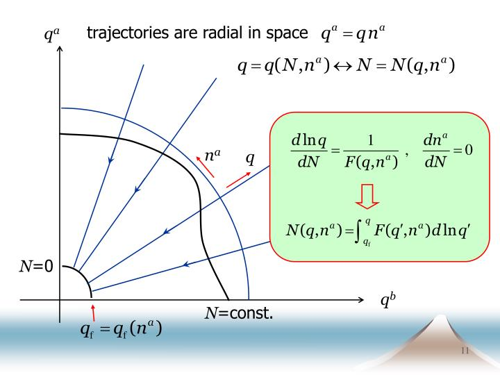 trajectories are radial in space