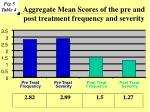 aggregate mean scores of the pre and post treatment frequency and severity