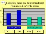 tonsillitis mean pre post treatment frequency severity scores